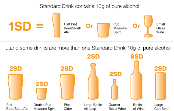 Here are some examples of a Standard Drink: