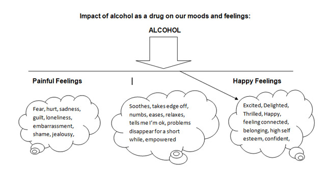 Positive and negative effects alcohol