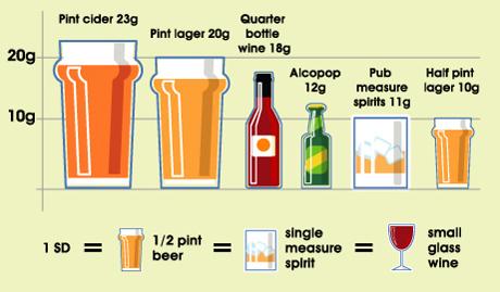Standard Drinks Information